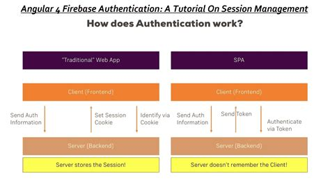 firebase tutorial angular angular 4 firebase authentication a tutorial on session