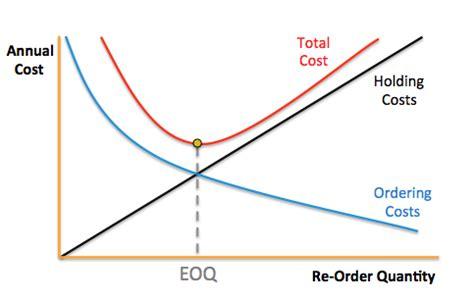 economic order quantity diagram finding the right economic order quantity for your business