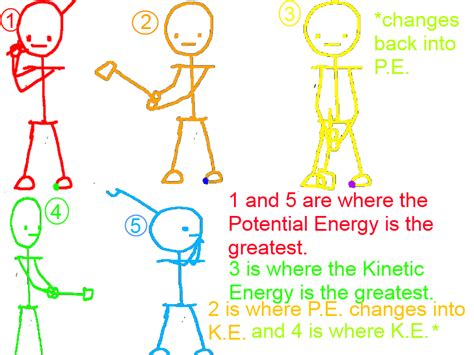 kinetic and potential energy venn diagram kinetic and potential energy diagram images