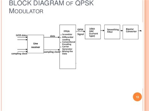 design guidelines for spatial modulation blok diagram dac image collections how to guide and refrence