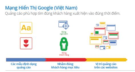 quang cao google display network gdn gia  tim hieu gnd