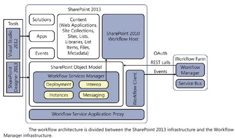 sharepoint workflow engine sharepoint essentials handbook sharepoint 2013 workflow