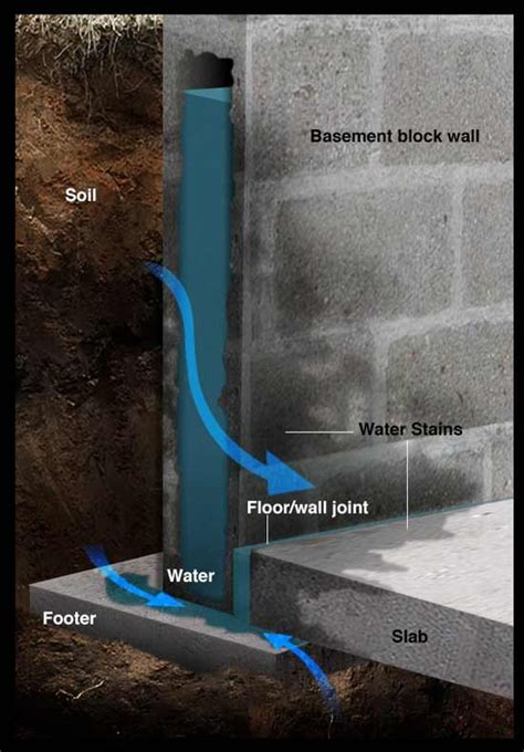 how to get up from bottom floor starbound best 25 basement ideas on