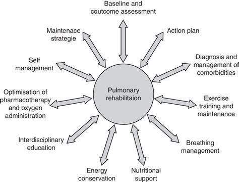 pulmonary rehabilitation week uk copd athlete