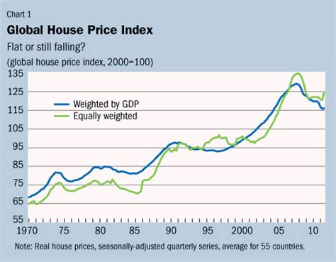 global house imf survey will house prices keep falling