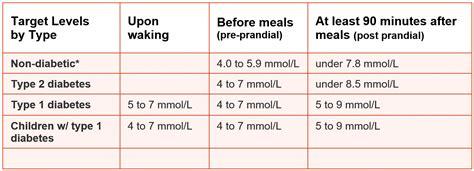 normal blood glucose range
