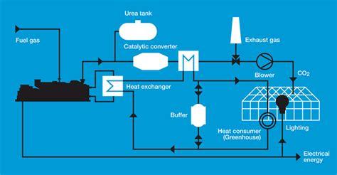heat l for greenhouse pcce de serre cog 233 n 233 ration de serre