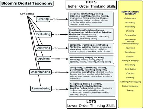 taxonomy template taxonomies of learning aims and objectives