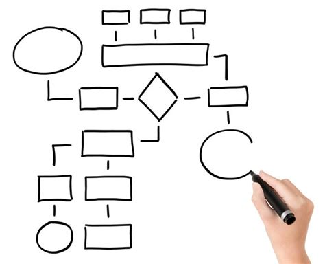 what is a flowchart flow charts for the certified quality engineer