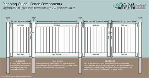 Creative Patio Covers How To Plan A Fence Vinyl Fence Planning Guide From