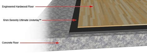 Serenity Ultimate Underlay? For Floated or Glued Down Wood