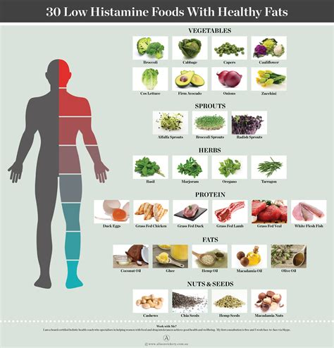 healthy fats list which is low histamine confusion confused and