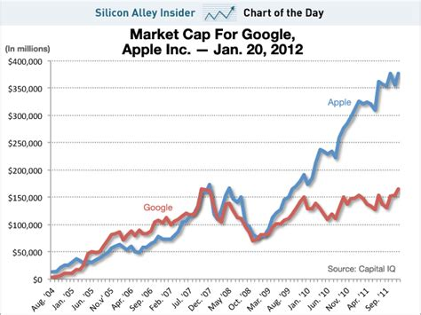 chart of the day apple is now twice as valuable as google