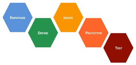 design thinking stages modern ux design thinking