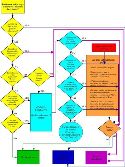 test procedura civile perritt civil procedure syllabus 2004