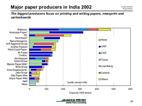 Paper Companies In India - global competitiveness of indian paper industry
