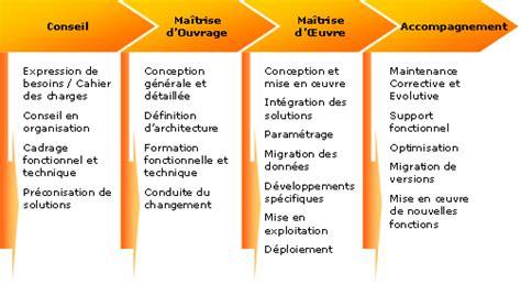 Cabinet De Conseil Conduite Du Changement by Cabinet De Conseil Conduite Du Changement Accompagnement