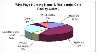nursing home costs by state what is term care
