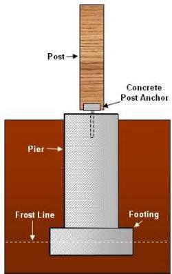 Shed Footings Depth by A Foundation Is Where It All Starts With A Deck