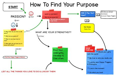 Find Your Find Your Purpose By Following Your S Be The