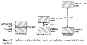 what is valance band chapter 9 2 semiconductor basics engineering360