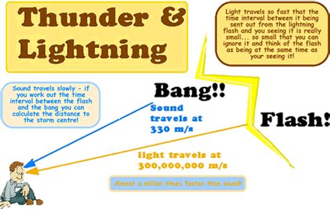 How Far Does Light Travel In A Second by A Cyberphysics Page