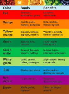 food benefits by color positivemed