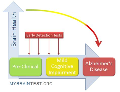 test alzheimer early diagnosis tests for alzheimer s disease dementia