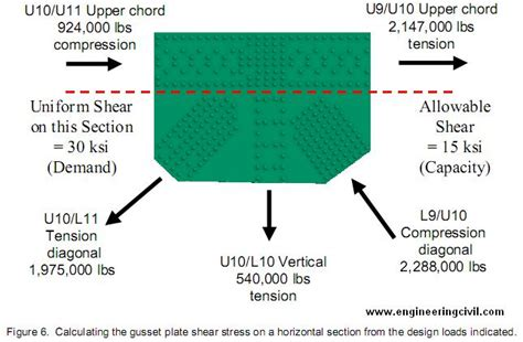 new design criteria for gusset plates in tension index of wp content uploads 2011 08