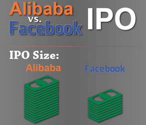 alibaba ipo 24 alibaba infographics about jack ma the chinese