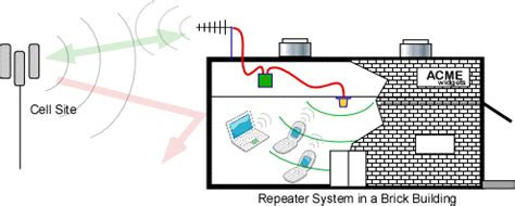 in building signal booster repeater systems for verizon at t nextel sprint and others