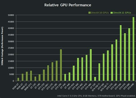 video card bench marks nvidia unleashes the geforce gtx 670 graphics card