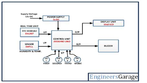 alarm wiring diagrams for cars wiring diagram schemes