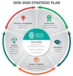 Educational Strategic Planning Template by Strategic Plan Graphic Search Strategic Plan