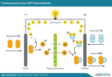Brennstoffzellenauto Vor Und Nachteile by Was Sind Brennstoffzellen Aufbau Funktion Einfach