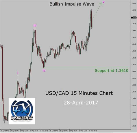Up Trend In Usd Cad 15 Minutes Chart Forex Today