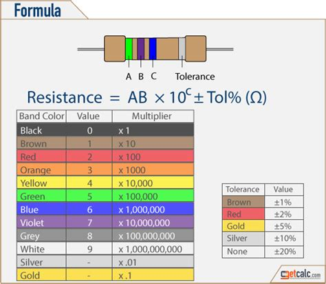 220 Ohm Resistor Color Code 4 Band
