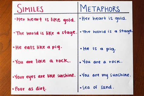 metaphors be with you an a to z dictionary of history s greatest metaphorical quotations books simile metaphor activities activities similes and