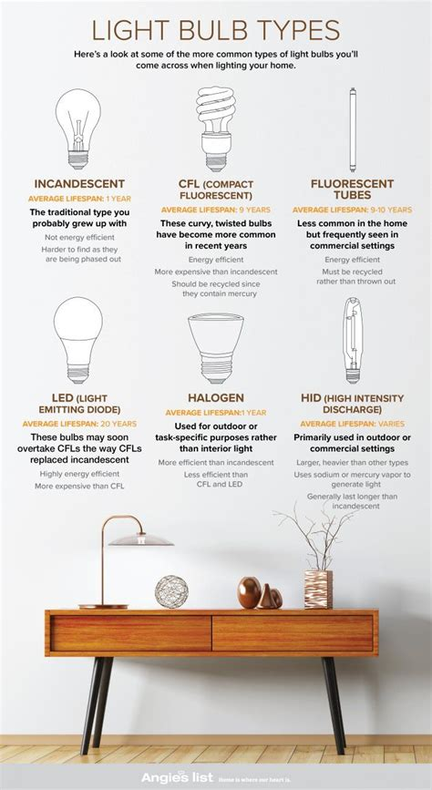 best 25 light bulb types ideas on types best 25 light bulb types ideas on types of