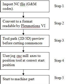 orrefi blog labview ni softmotion module download orrefi