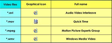 video file format in multimedia together we le rn ict modul 4 1 5 elemen multimedia