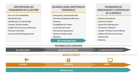 Alabama Executive Mba by Executive Mba Emba Barcelona Eada Sitio Oficial