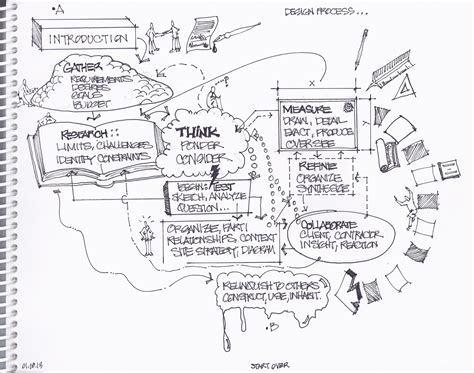 design brief headings architectural design process lawrence s schreiber aia