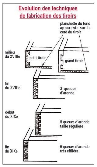 Tiroir Queue D Aronde by Expertise Des Meubles Anciens Antiquit 233 En Mobilier