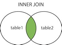 Sql Join Tables From Different Databases by Database Sql Join And Different Types Of Joins Stack