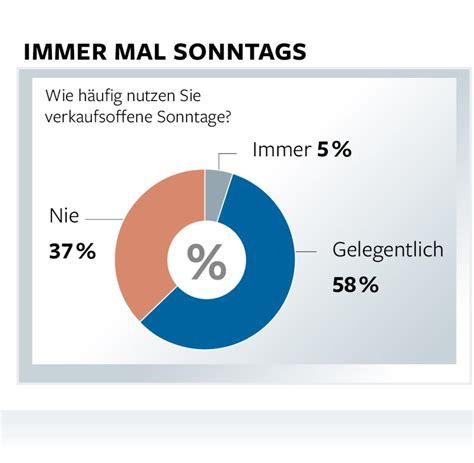 am sonntag umfrage viele deutsche f 252 r den verkaufsoffenen sonntag welt