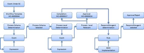sap approval workflow custom workflow developer view part 1 idea and