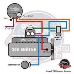 howell tbi throttle fuel injection installation jeep autos post