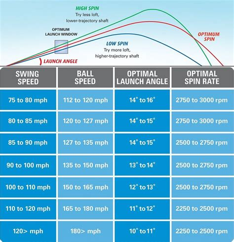 swing speed launch angle chart driver launch angle and spin rate
