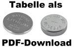 knopfzellen tabelle vergleichsliste batterien uhrenbatterie quarzuhr